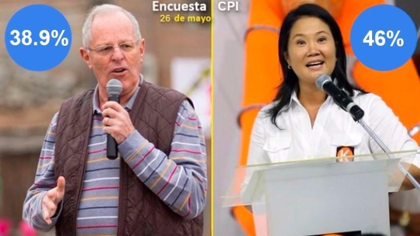 CPI: Keiko Fujimori alcanza 46% y PPK obtiene 38.9%