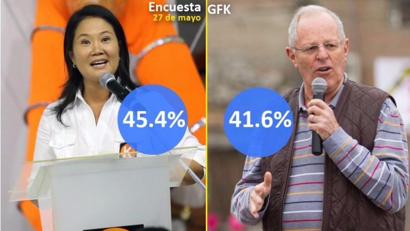 GFK: Keiko Fujimori alcanza 45.4% y PPK obtiene 41.6%
