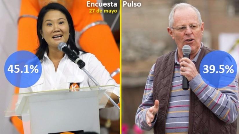 Pulso Perú: Keiko Fujimori alcanza el 45.1% y PPK el 39.8% en nueva encuesta