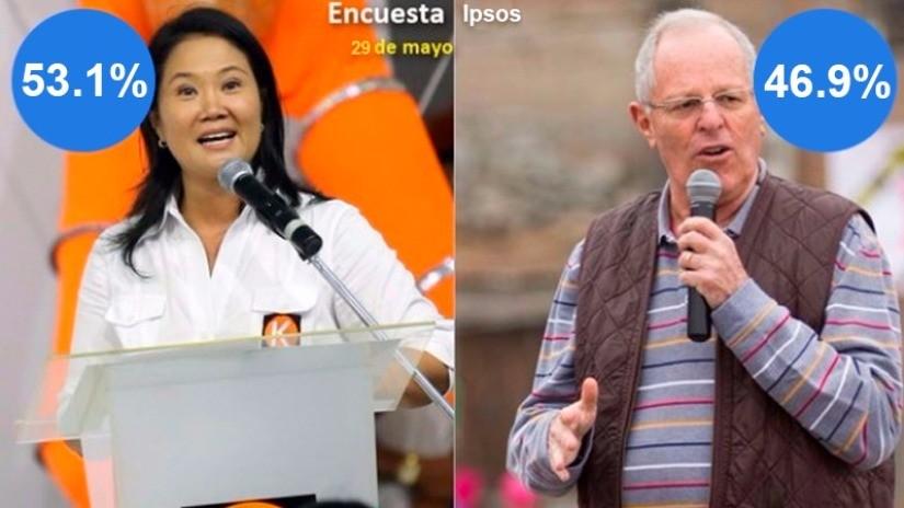 Ipsos: Keiko Fujimori saca ventaja a PPK a una semana de las elecciones