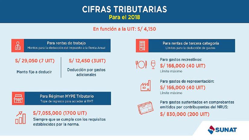 Limite Ingresos Renta 2019