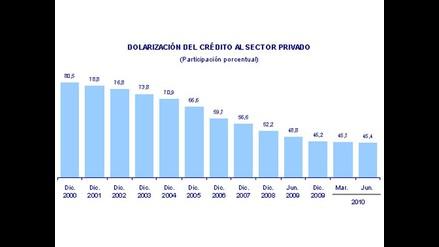 Dolarización de crédito al sector privado cae a 45,4% en junio