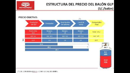 Precio del balón de GLP bajará en S/. 5.30 a partir del próximo año