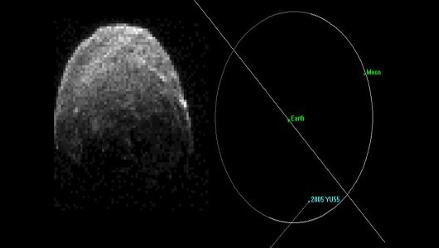 Asteroide cruzó el cielo ante los ojos expectantes de la ciencia