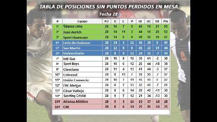 La ´U´ estaría en zona de Sudamericana sin reclamos de puntos en ADFP