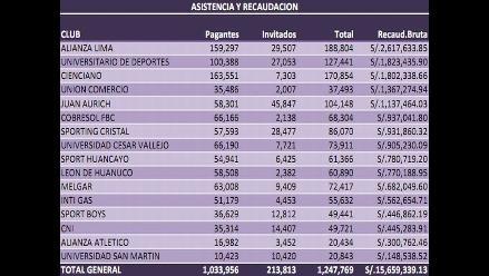 Alianza Lima es el equipo con mejor recaudación del Descentralizado 2011