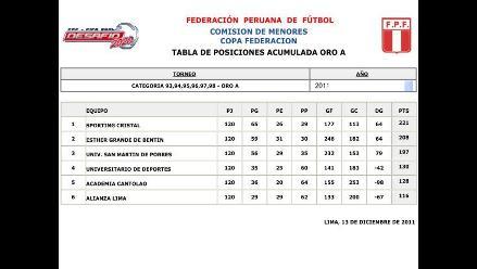 Conozca los resultados de las divisiones menores del fútbol peruano