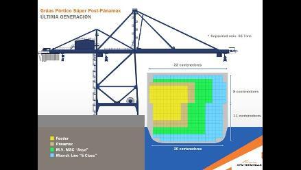 Puerto del Callao recibirá buques de 15.000 contenedores
