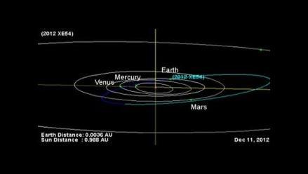 Un asteroide pasó cerca de la Tierra