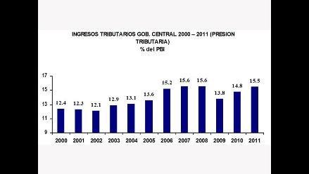Presión tributaria alcanzaría 16% del PBI el 2012