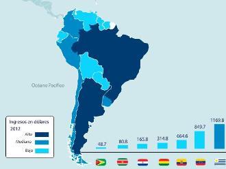 Ranking del turismo en América del Sur en 2011 y 2012