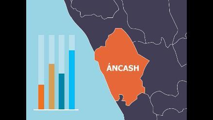 Conoce las preferencias electorales para la Presidencia Regional de Áncash