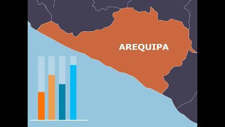 RPP-CPI: Conoce las preferencias electorales en la Región Arequipa