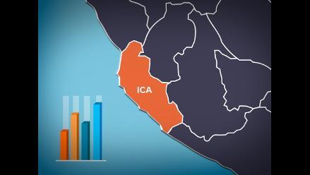 Conoce las preferencias electorales para la Presidencia Regional de Ica