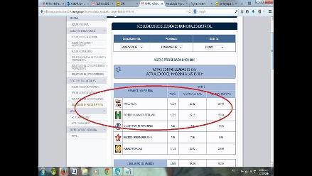Lambayeque: Partido Humanista gana elecciones en Íllimo