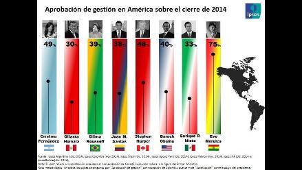 Ipsos: Humala es el presidente con más baja aprobación en América