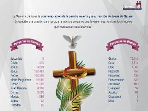 Facebook: Reniec revela lista de nombres que hacen alusión a la Semana Santa