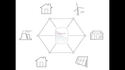 Tesla presentó una revolucionaria batería para hogares y empresas