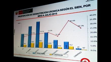 Junín: reportan desnutrición en zonas rurales y anemia en zona urbana