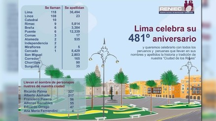 Reniec: 128 personas se llaman Lima y 56 Francisco Pizarro