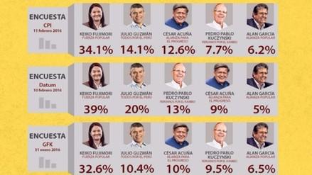 ¿Cómo iba Julio Guzmán en las encuestas antes del fallo del JEE?