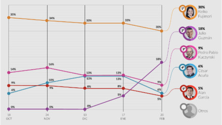 Ipsos: De los cuatro primeros en las encuestas solo Julio Guzmán sube