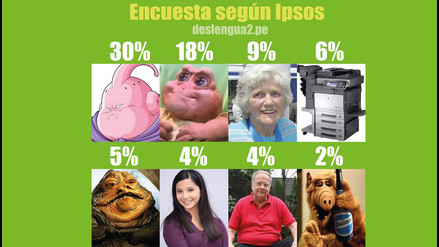 Twitter: última encuesta de Ipsos dejó estos hilarantes memes