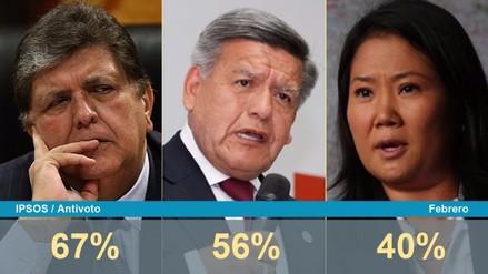 Crece el antivoto de García, Acuña y Fujimori en febrero, según Ipsos