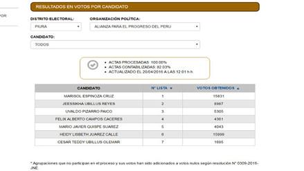Candidata al congreso Heidy Juárez saca ventaja sobre Marisol Espinoza