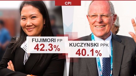 CPI: Keiko Fujimori obtiene 42.3% y Pedro Pablo Kuczynski 40.1%