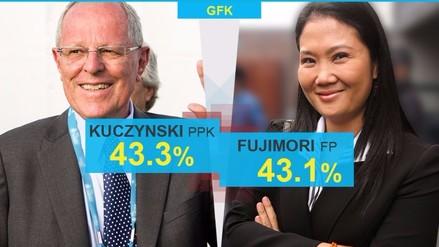 GFK: empate técnico entre PPK y Keiko Fujimori en simulacro de voto