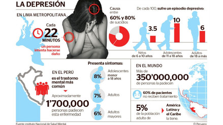 Depresión: alrededor de 1 millón 700 mil peruanos la sufre