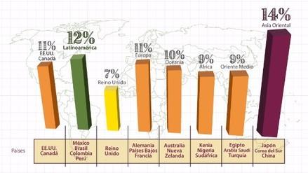 ¿Cuál es el índice de plagio en los trabajos académicos en América Latina?
