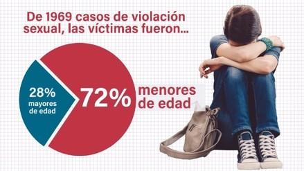 Menores de edad son víctimas frecuentes en casos de violaciones