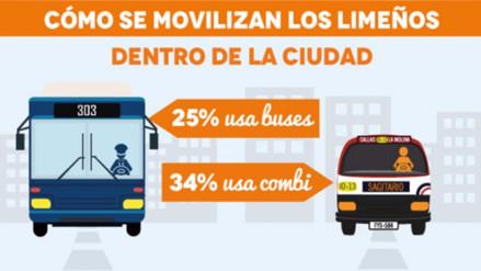 El 75% de limeños se moviliza en transporte público y el 25% viaja 2 horas
