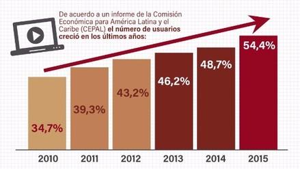 El acceso y uso de internet en Latinoamérica / GRÁFICA