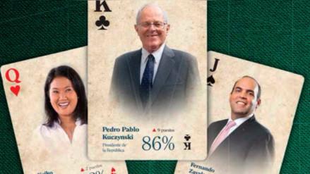 Kuczynski, Keiko Fujimori y Zavala son los más poderosos del Perú