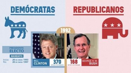 Estos fueron los resultados en las últimas elecciones presidenciales de Estados Unidos