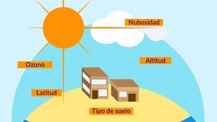 Gráfica | ¿Sabes cómo protegerte de los rayos ultravioleta?