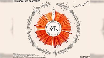 Video muestra cómo la temperatura está aumentando en todos los países