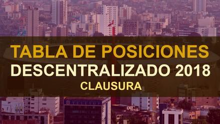 Así va la tabla de posiciones del Torneo Clausura 2017 | Fecha 11