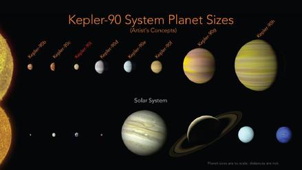 La NASA descubrió Kepler-90, el sistema solar más parecido al de la Tierra