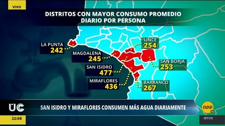San Isidro, Miraflores y Barranco son los distritos que consumen más agua por habitante