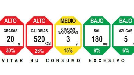 Ley de Alimentación Saludable: el semáforo nutricional y todo lo que el consumidor debe saber