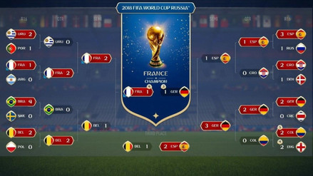 Francia ganará el mundial, según el simulador de EA Sports