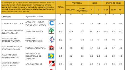 Elecciones 2018 | Así va la intención de voto para el Gobierno Regional de Arequipa