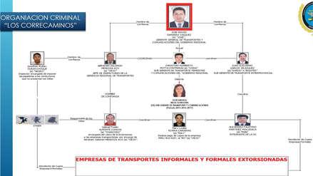 Arequipa: Así operaba la mafia en la Gerencia Regional de Transportes