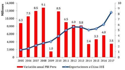 ¿Por qué cuando China estornuda, el Perú se resfría?