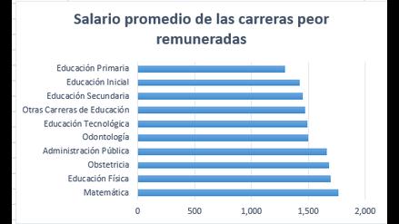 Estas Son Las 10 Carreras Peor Pagadas En El Perú Empleo Qué Estudiar Carreras Mejor Pagadas Rpp Noticias