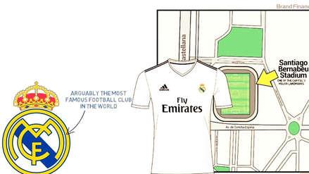 Real Madrid es el club más valioso del mundo: le ganó a Barcelona y Manchester United